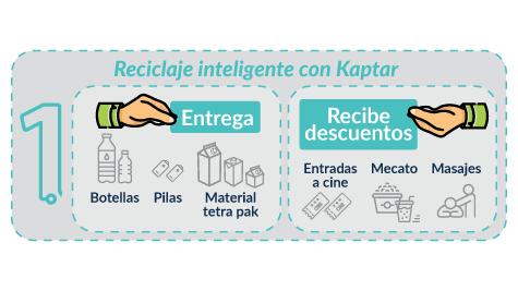 Paso 1. Reciclaje inteligente en los puntos Kaptar