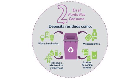 Paso 2- Deposita los residuos en las canecas dispuestas para cada material