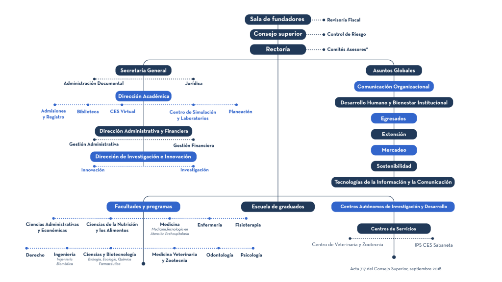 Image of the CES University organization chart