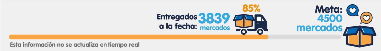 avance al 85% de entrega de mercados a beneficiarios del programa lazos