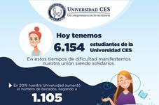 Imagen con cifras de estudiantes beneficiados por el Fondo de Solidaridad CES